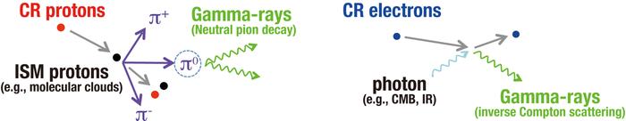 Gamma-ray (Figure 1)