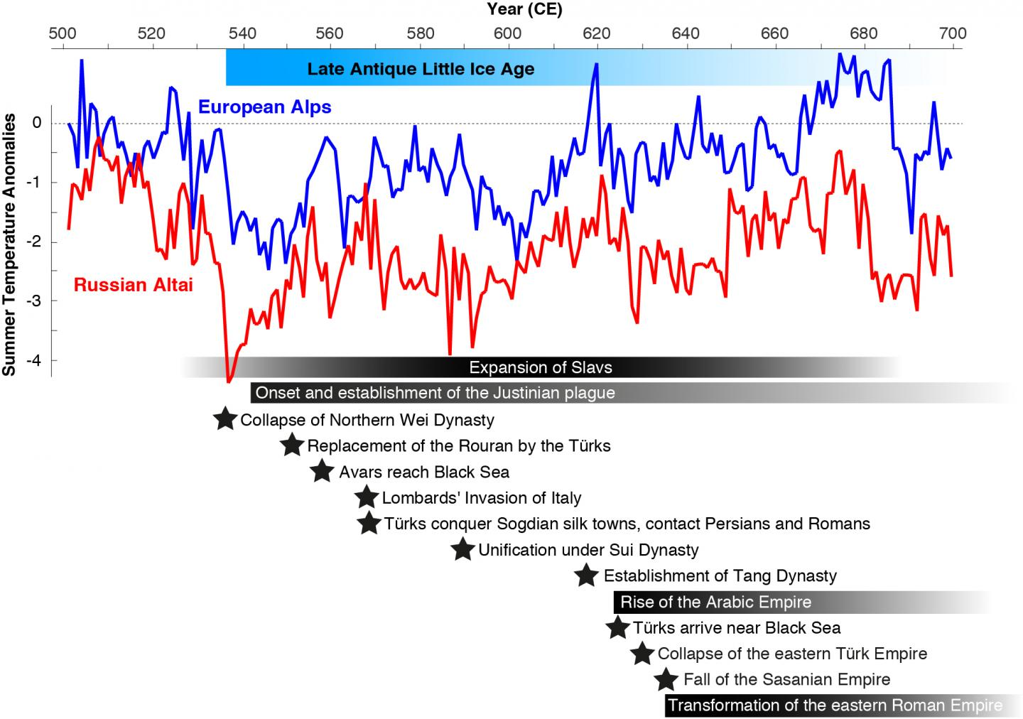 Cooling Between 500 And 700 CE And Societal Change During The Late Antique Little Ice Age