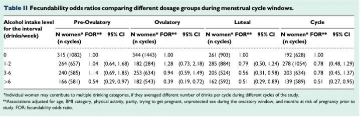 Study suggests women should avoid alcohol in second half of menstrual cycle