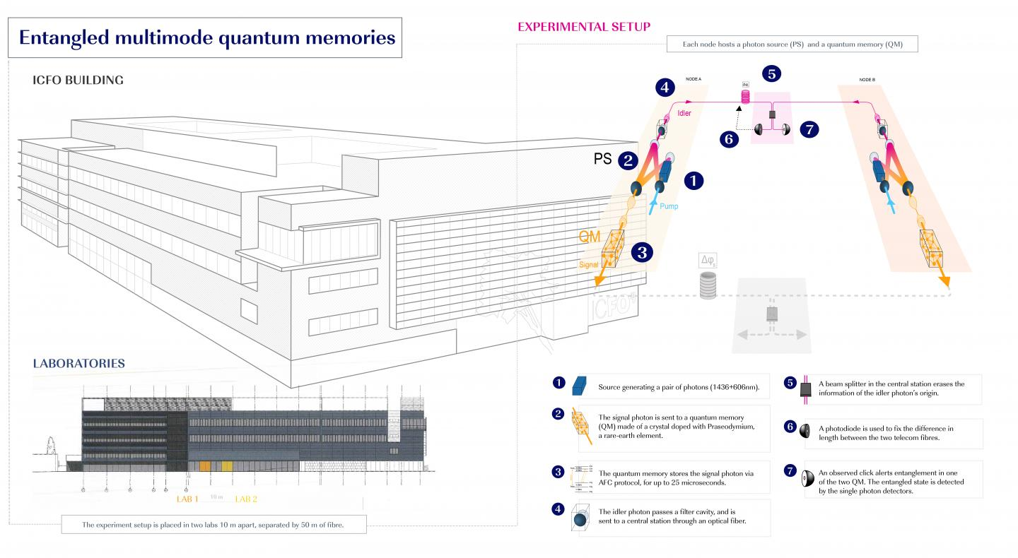 Schematic illustration of the experimental setup and the location of the labs in the ICFO building.