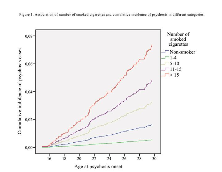 Smoked Cigarettes and Cumulative Incidence of Psychosis