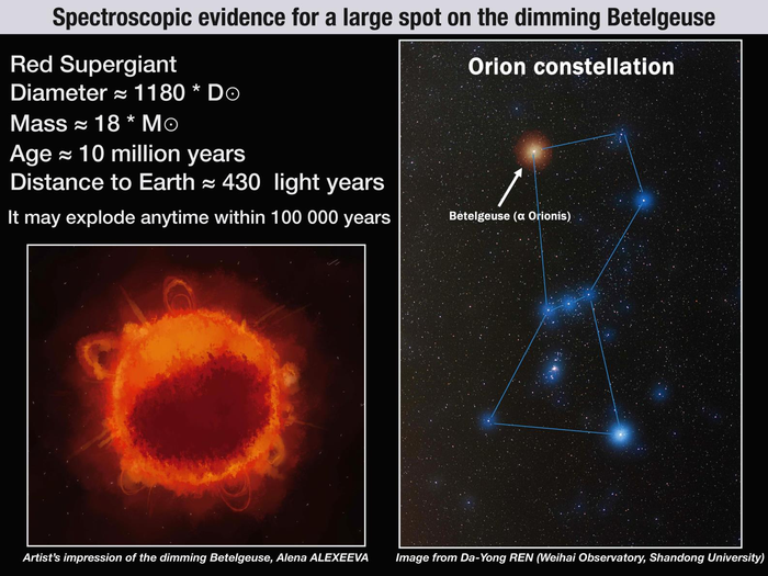 During the end of 2019 and the beginning of 2020, Betelgeuse (α Orionis) became fainter by more than 2.5 times
