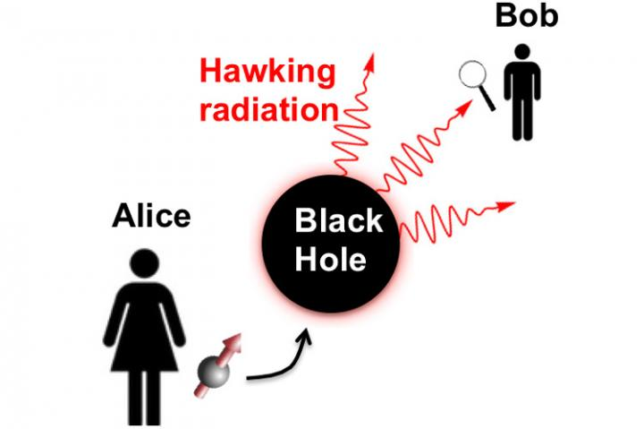 Entangled Qubits May Allow Probing Black Hole Interiors