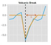 Volcanic Signature
