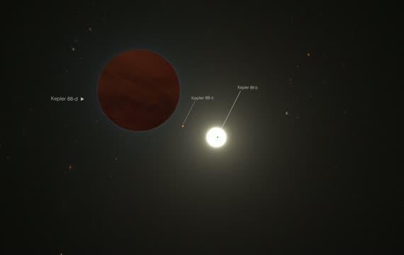 Kepler-88 Planetary System Animation