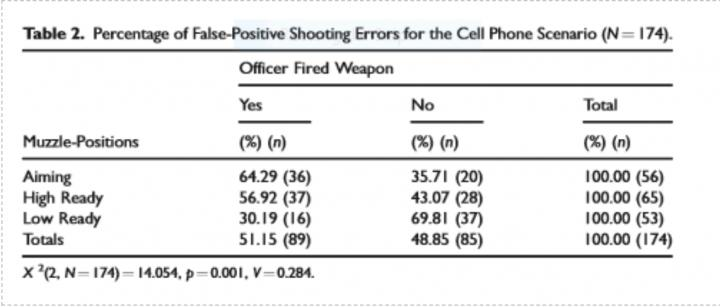 Percentage of False-Positive Shooting Errors for the Cell Phone Scenario