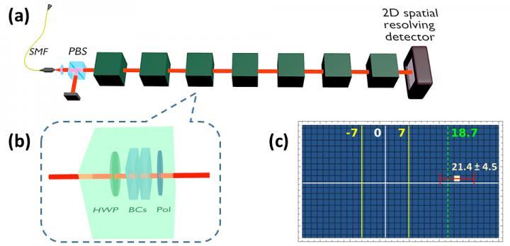 Figure   Robust Weak Measurement: Setup and Results