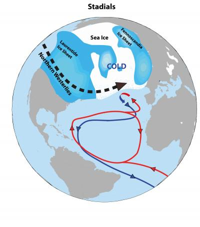 The Northern Hemisphere in a Cold (Stadial) Phase