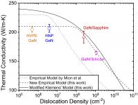 Three Models for Defect Density V. Thermal Conductivity of Four Gallium Nitride Semiconductor Fabric