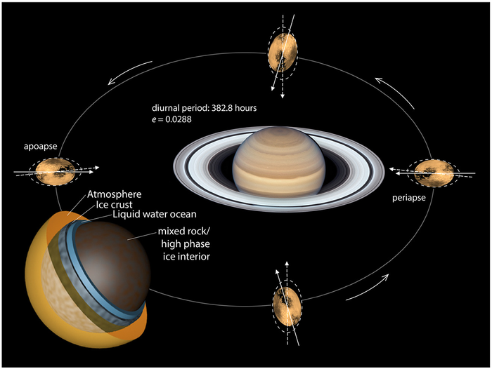 Titan structure and tidal stress schematic