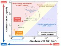Diagram Of The Abundances Of Hco And H13Co+