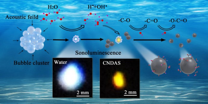 Modulation to Sonoluminescence Achieved in the Presence of Carbon Nano-dots in Water