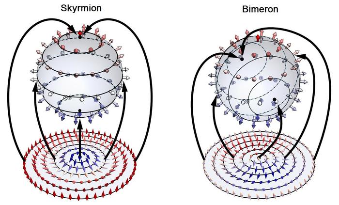 Representations of skyrmion and bimeron