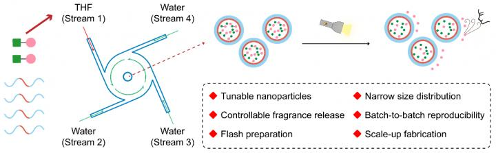 How the Flash Nanoprecipitation Technology Prepared Tunable Nanoparticles for Controllable Release