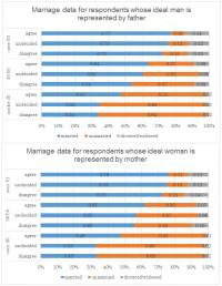 How Parenting Styles Influence Our Attitudes to Marriage -- Figure 2