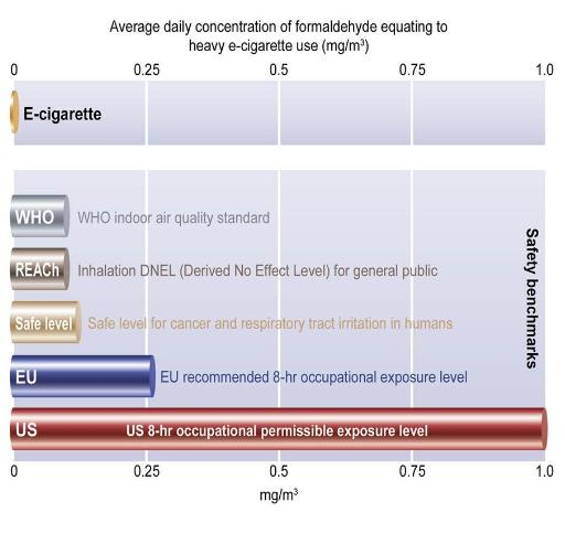 E-Cigarette Formaldehyde Exposure