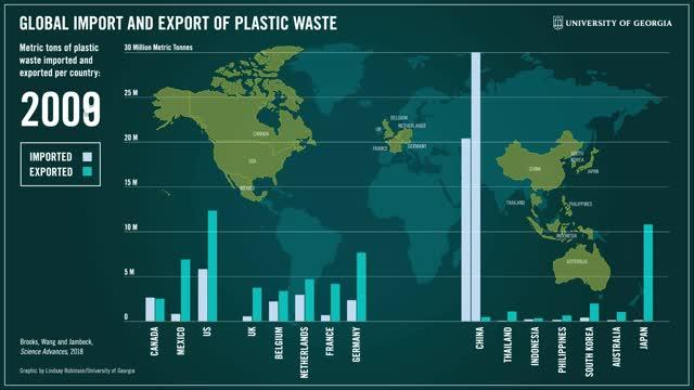 Global Import and Export of Plastic Waste: 1996-2030