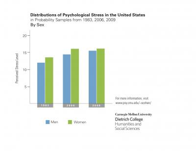 Distributions of Psychological Stress in the United States from 1983, 2006 and 2009: Sex