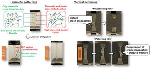 Figure 2: Tensile Properties and Crack Behavior in Horizontal and Vertical Patterned Inhomogeneous Elastomers