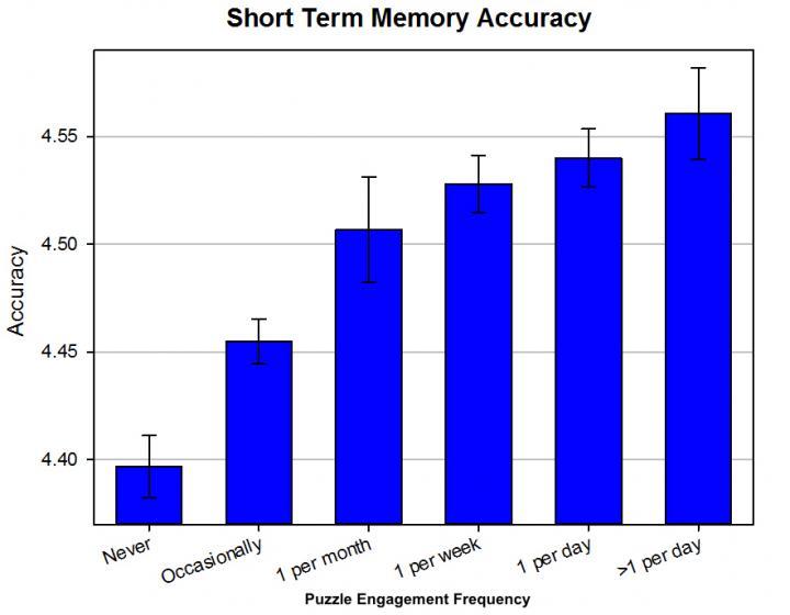 Short Term Memory Accuracy