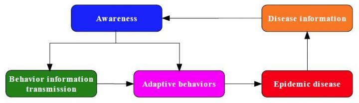 Specific Logical Loop