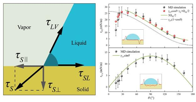 Researchers Propose Theoretical Model to Describe Capillary Force Balance at Contact Line