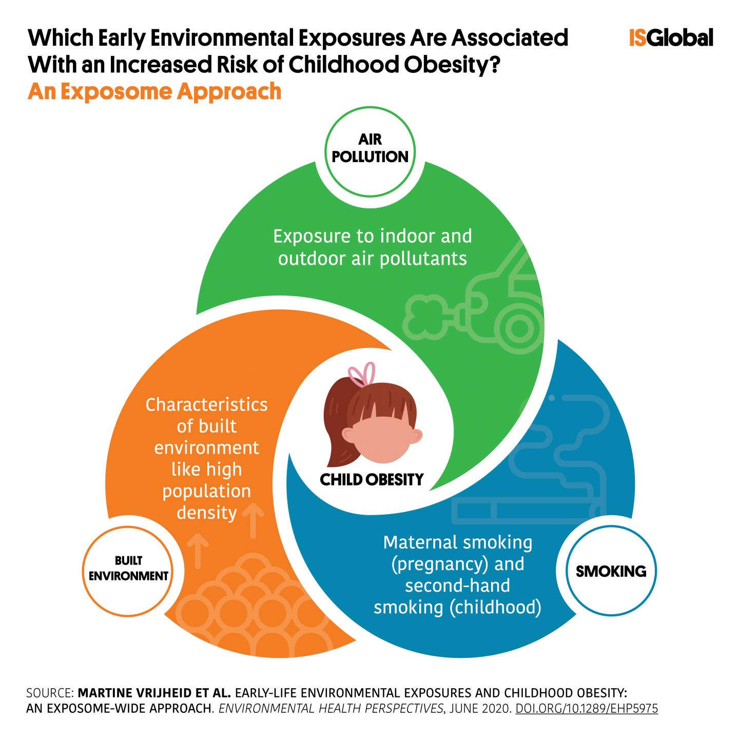 Which Early Environmental Exposures Are Associated With An Increase of Childhood Obesity? An Exposome Approach