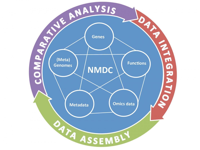 DOE JGI Call for a National Microbiome Data Center
