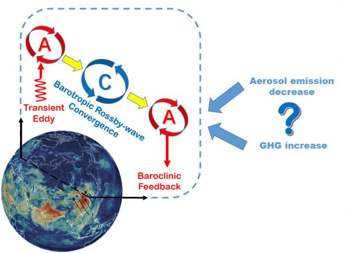 The impacts of aerosol emission reductions