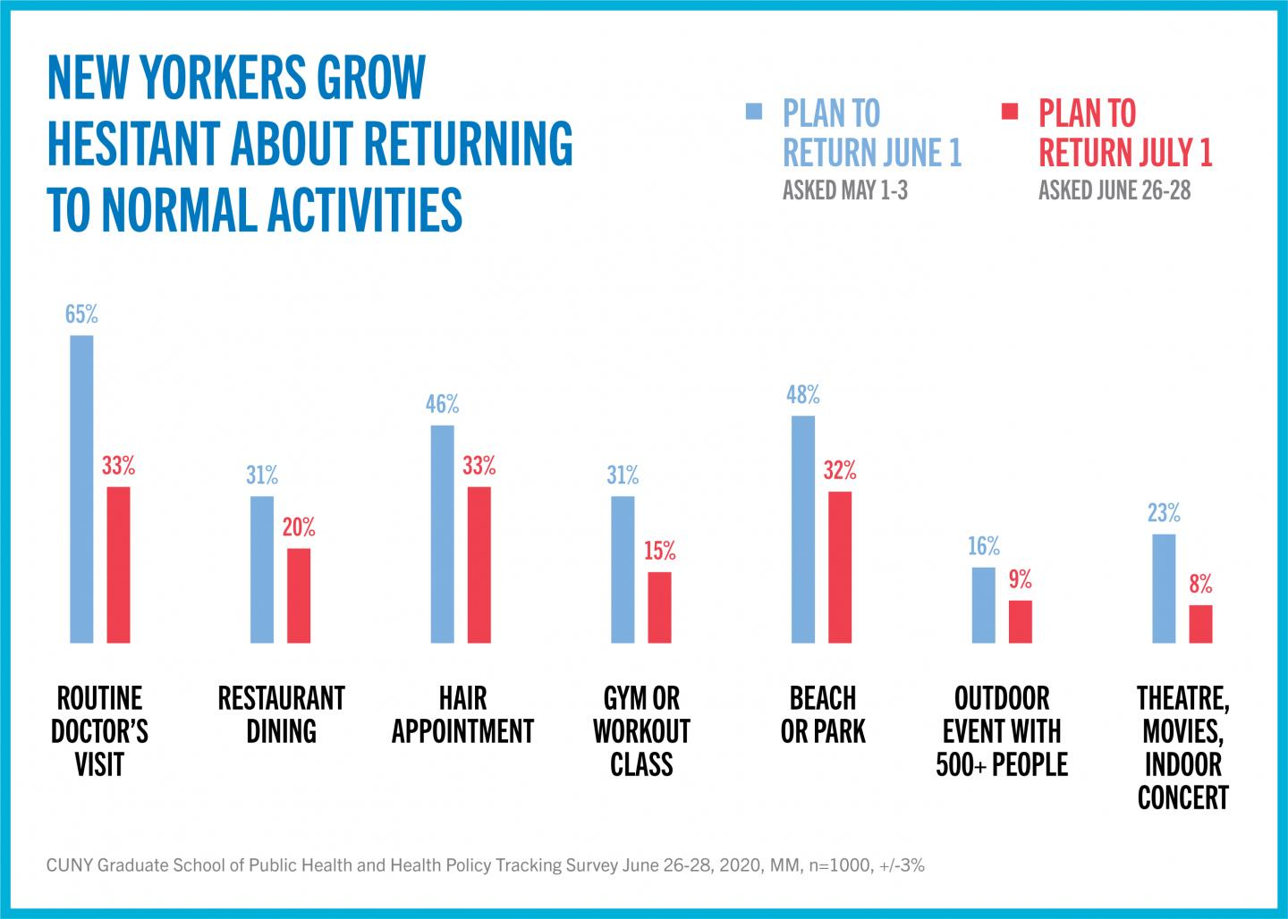 New Yorkers grow hesitant about returning to normal activities