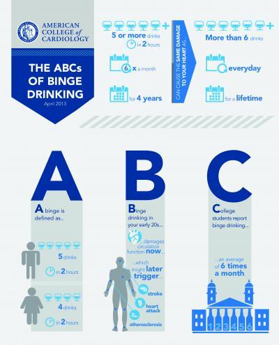 ABCs of Binge Drinking