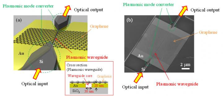 Schematic (A) and Scanning Electron Microscope Image (B) of the Graphene-Loaded Plasmonic Waveguide