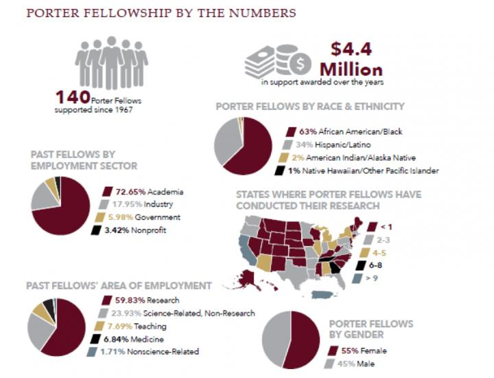 Porter Fellowship by the Numbers