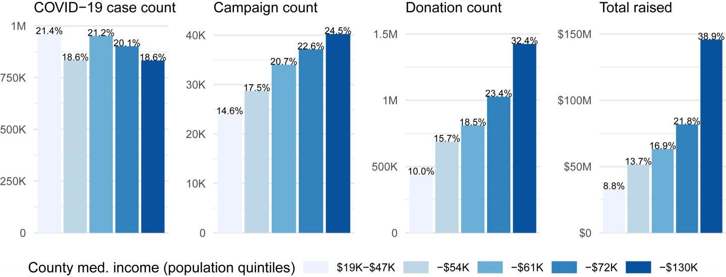Crowdfunding varies by income level