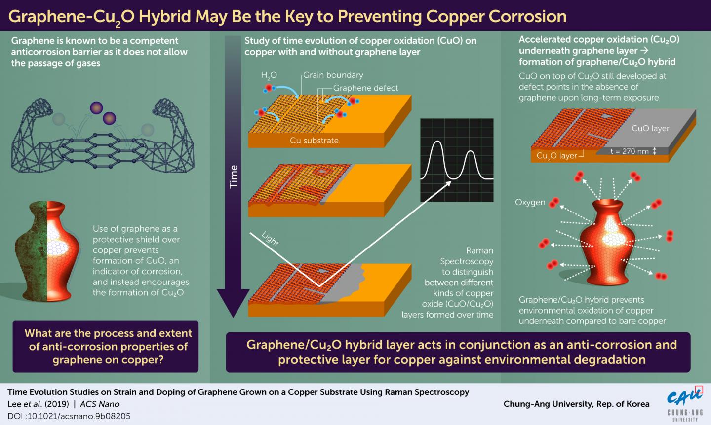 Using Graphene to Extend the Life of Copper