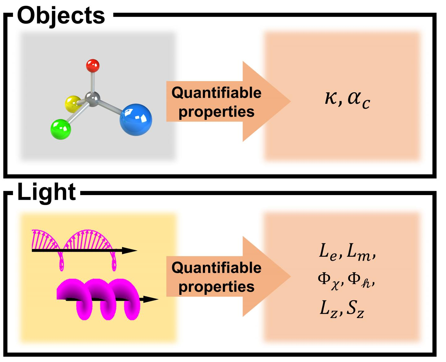 Quantifiable chiroptical properties of materials and lights