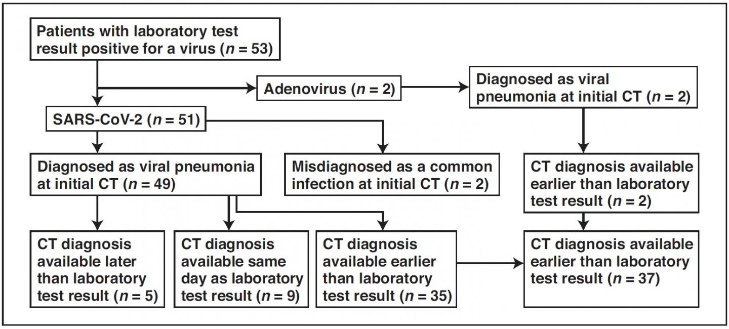 CT Findings Positive for Viral Infection before Lab Results Positive for Viral Infection in 69.8% of
