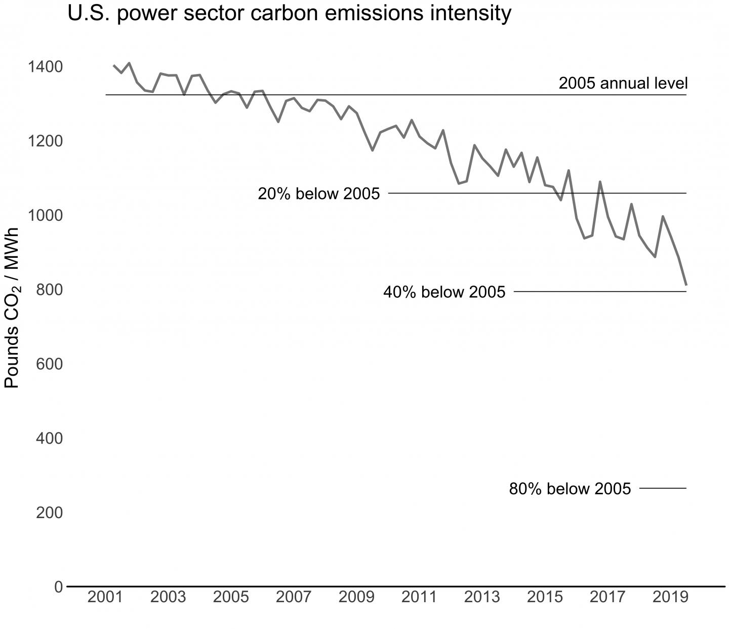US Power Sector Carbon Emissions Intensity