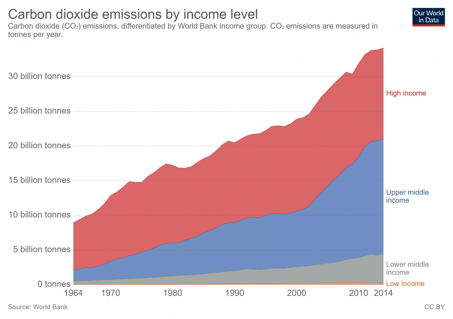 Carbon Dioxide Emissions by Income Level