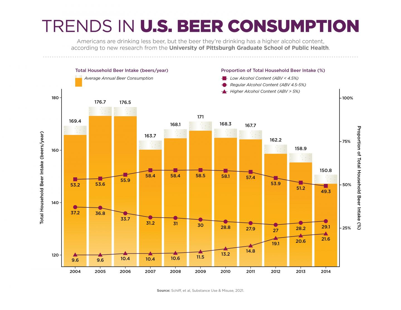 Trends in U.S. Beer Consumption