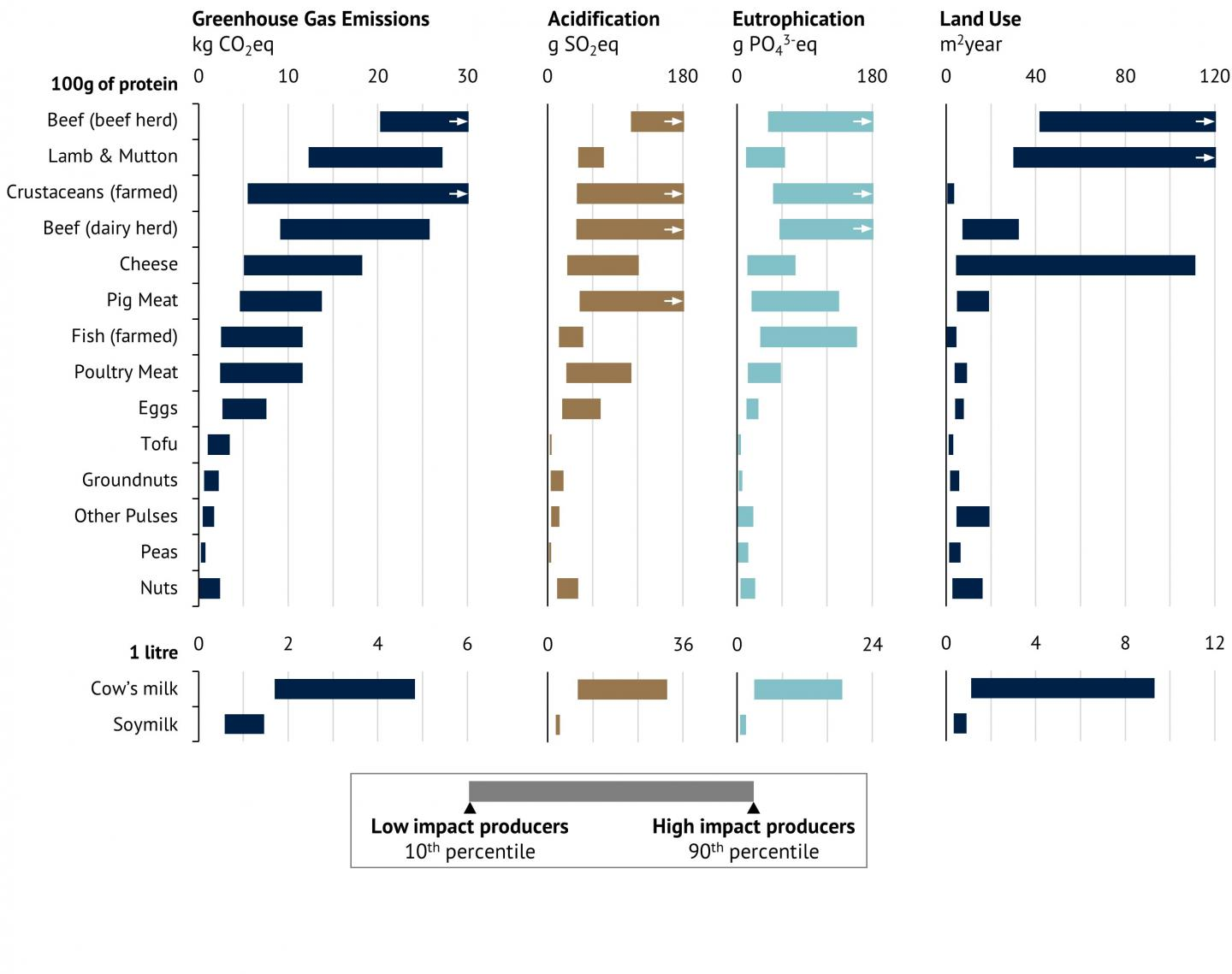 Environmental Impacts of Protein-Rich Products and Milk