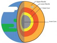 Earth's Mantle