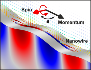 Spin of nano-accoustic wave