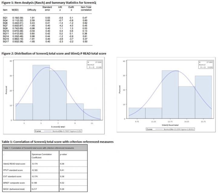 ScreenQ Figures & Table