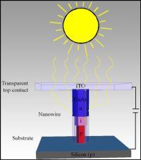 Sun's Rays into a Nanowire