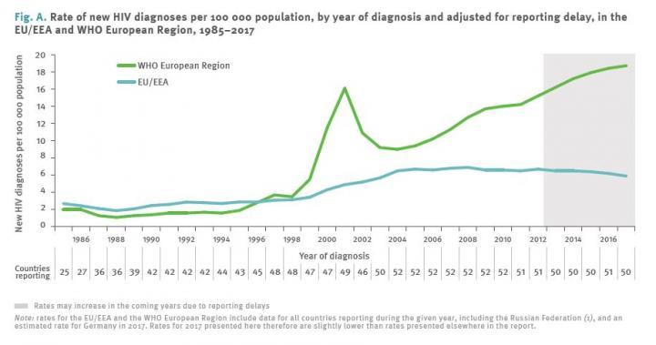 Rate of New HIV Diagnoses WHO European Region