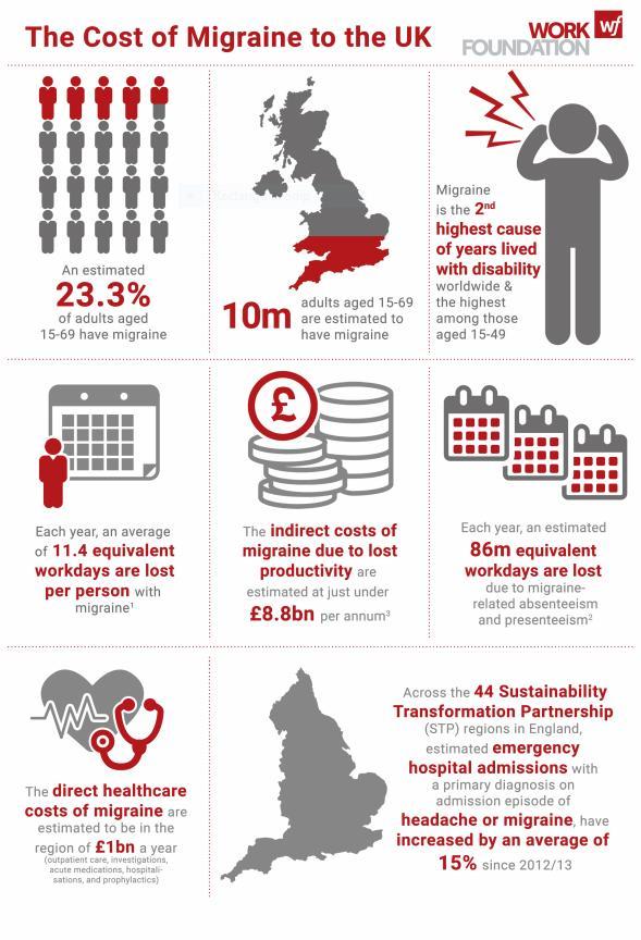 Cost of Migraine to UK -- Infographic