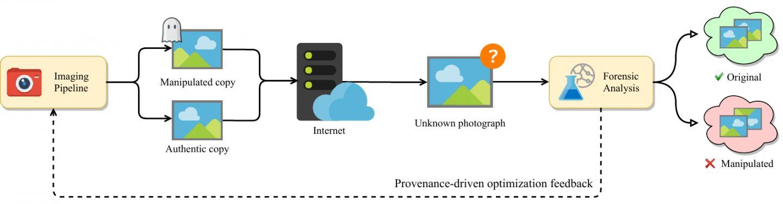 Using AI to Thwart Digital Manipulation of Images