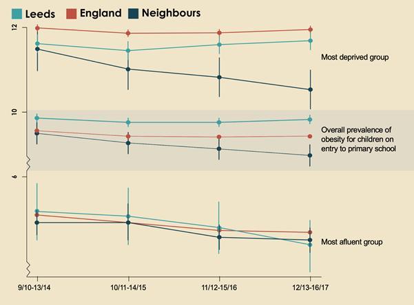 The Obesity Decline in Leeds