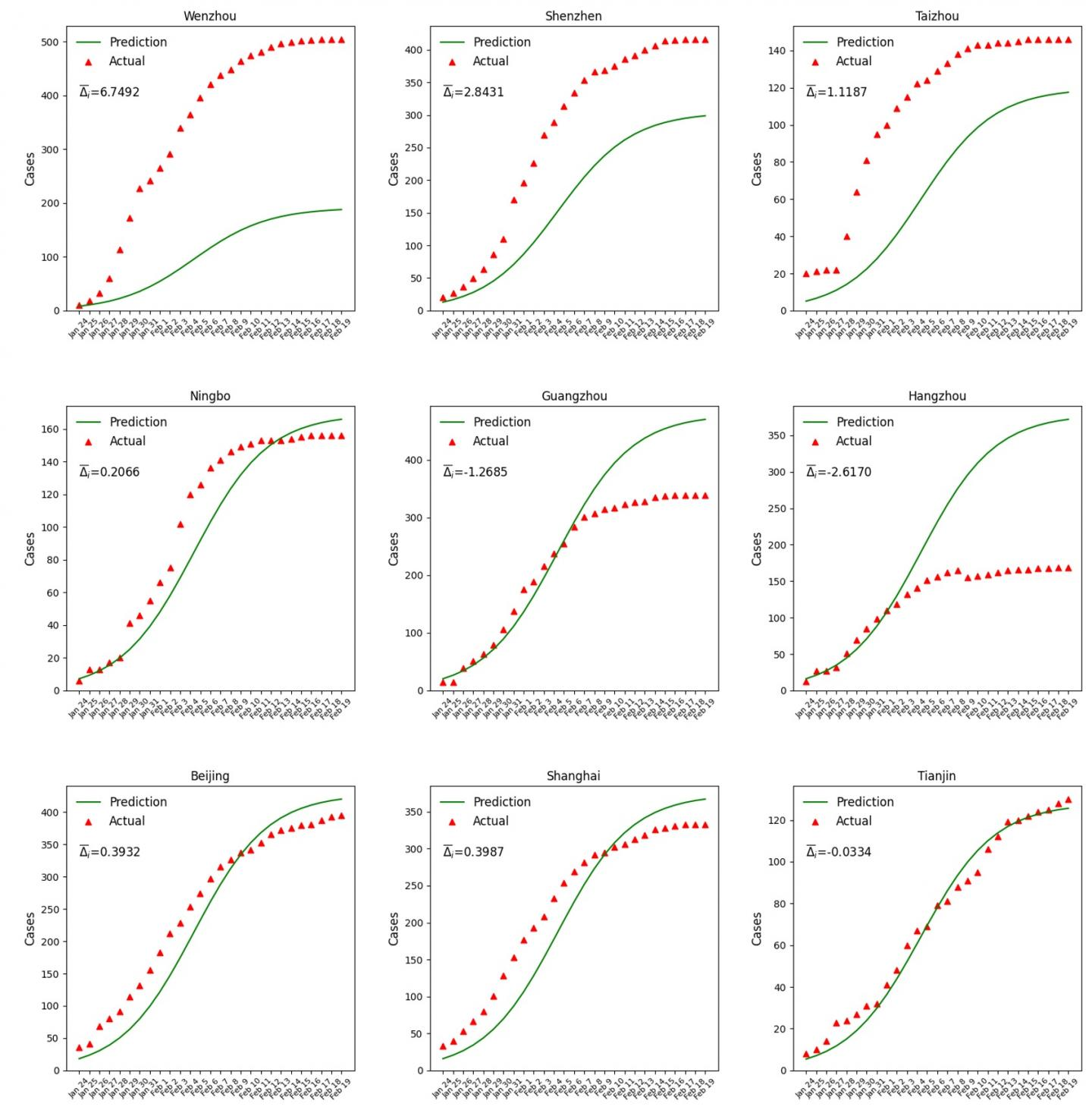 Predicted versus observed epidemic curves over time.